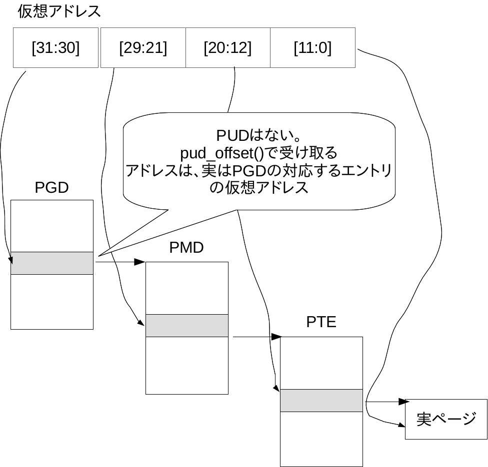 linux_page_trans_x86_32_pae.jpg