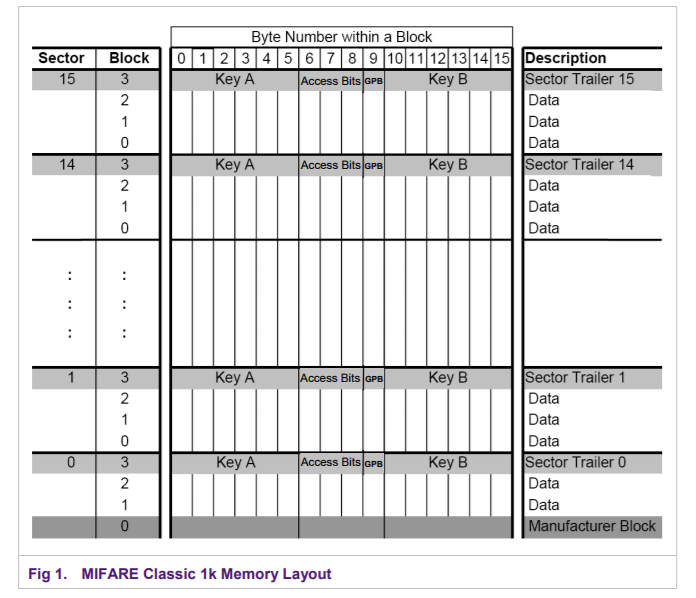 Mifare 1K memory organization