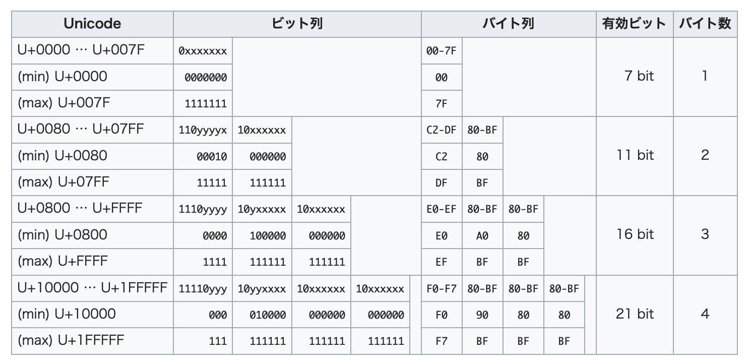 UTF-8をデコードするオートマトンの実装 - Qiita