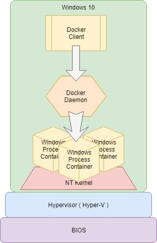 Windows 10 Containers Vs Docker