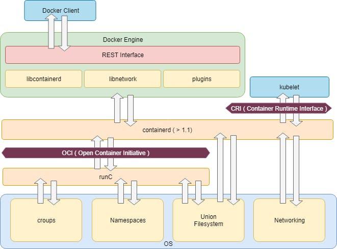 Docker Desktop の復習と、Windows Container に入門: Windows Server