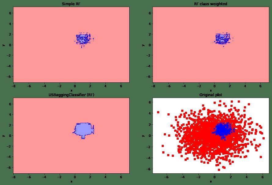 Python]不均衡データ分類問題に対する定番アプローチ:under