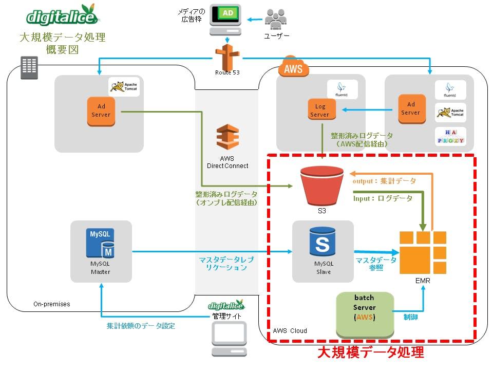 大規模データ処理_概要図.png