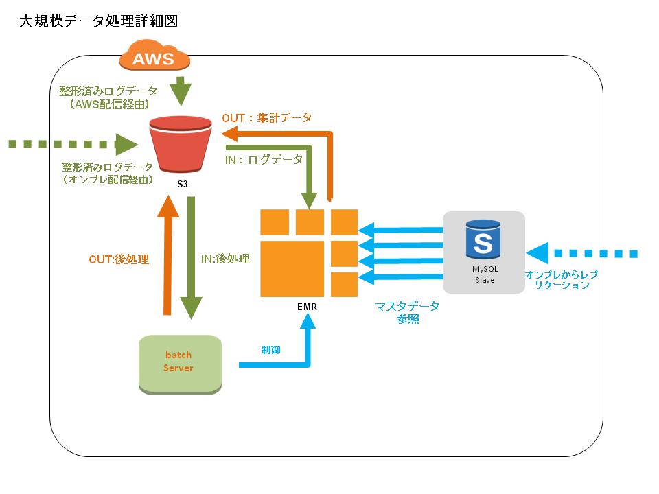 大規模データ処理_第3回_1.png