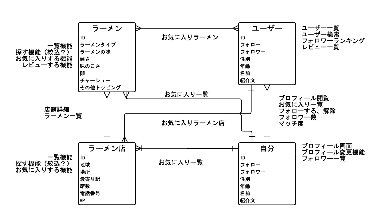 Blank Flowchart - New Page (2).png