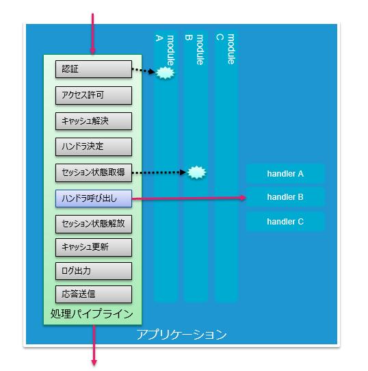 handler_module2.png
