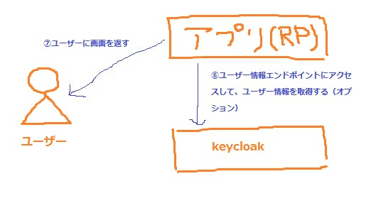 KeycloakでOpenID Connectを使ってシングルサインオンをしてみる(他の
