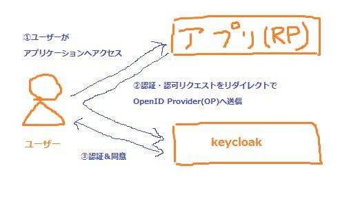 Keycloak Registration Flow