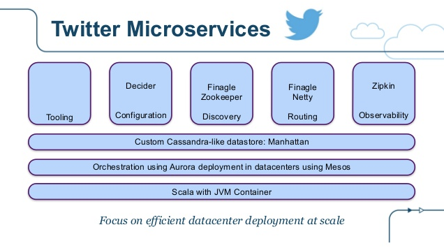 Dockercon_State_of_the_Art_in_Microservices.png
