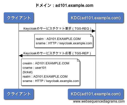 TGS-sequence-ad101.example.com.png
