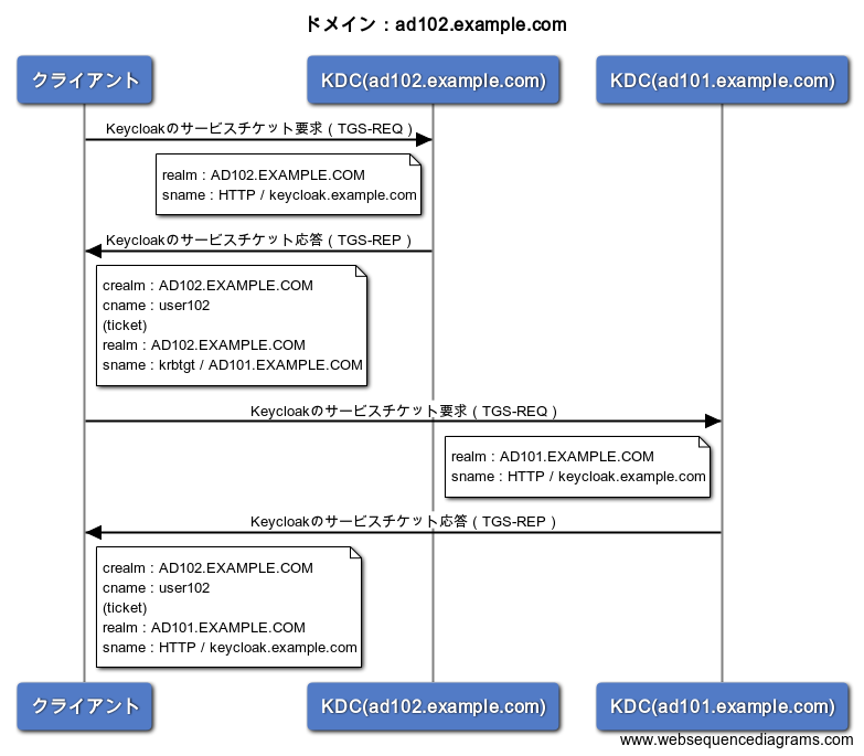 TGS-sequence-ad102.example.com.png