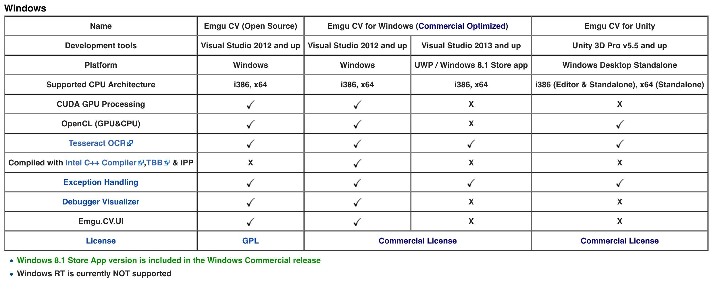 Opencvsharp Examples