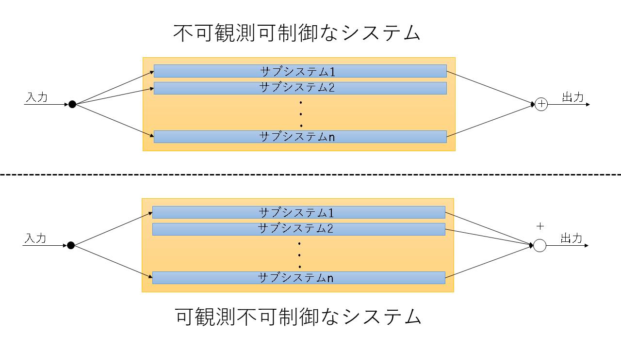 制御図.png