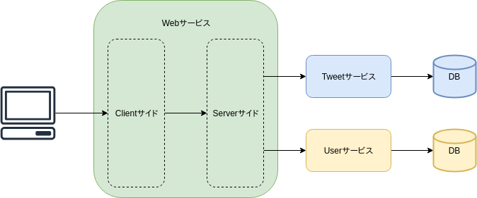 microservice-tutorial01.png