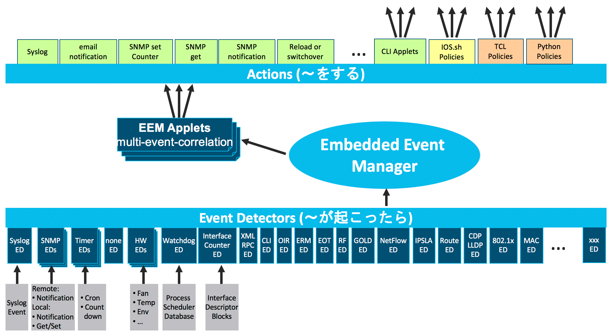 EEM Event Detectors and Actions