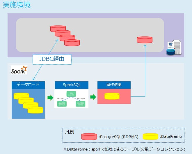 4_sparkとRDBMS.png