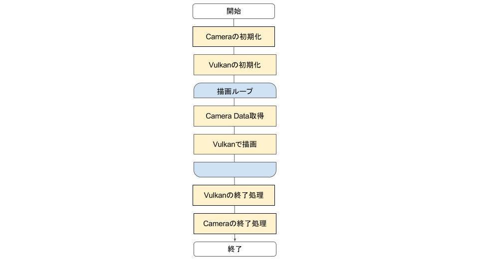 Android VulkanでCamera画像を表示する。 - Qiita