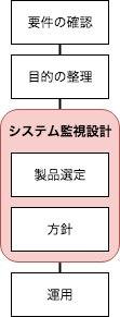 システム監視フロー.jpg
