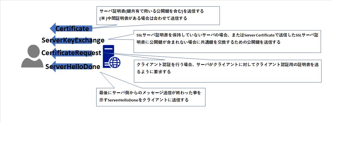 SSLTLSまとめ3.png