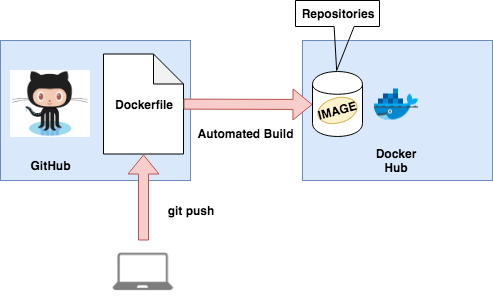 docker_Automated Build.png