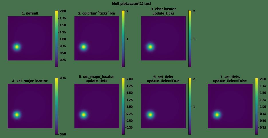 matplotlibのcolorbarを解剖してわかったこと、あるいはもうcolorbar調整