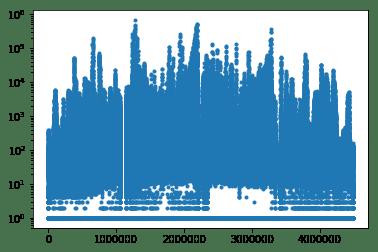 Pythonを使ってDECTRIS製二次元検出器のHDF5データを読み込む - Qiita