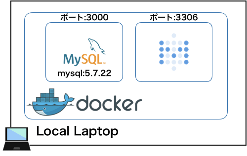 Metabase_MySQL.png