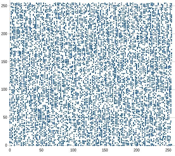 世界樹乱数2次元分布上位バイト.png