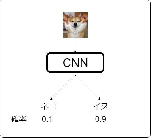 CNNについて.jpg
