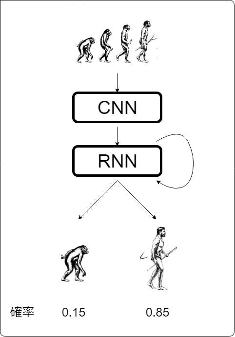 RNNについて.jpg