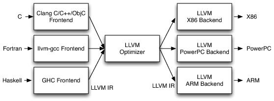 LLVMCompiler1.png
