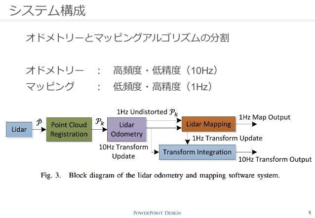 最新のROS実装のあるLidarSLAMオープンソースソフトウェアまとめ - Qiita