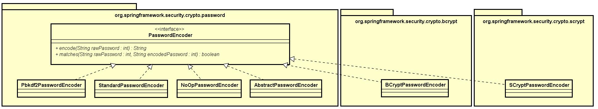 Spring Security PasswordEncoder Class Diagram1.png