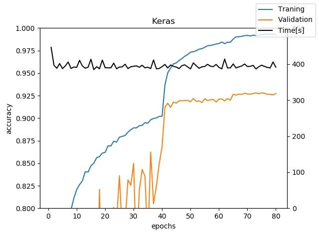 Google ColabでやるPyTorchとKerasの比較(DenseNetを例に) - Qiita