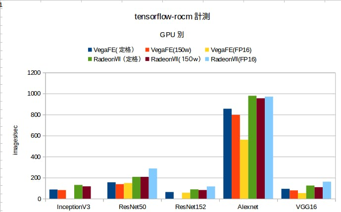 Tensorflow Benchmarks Git