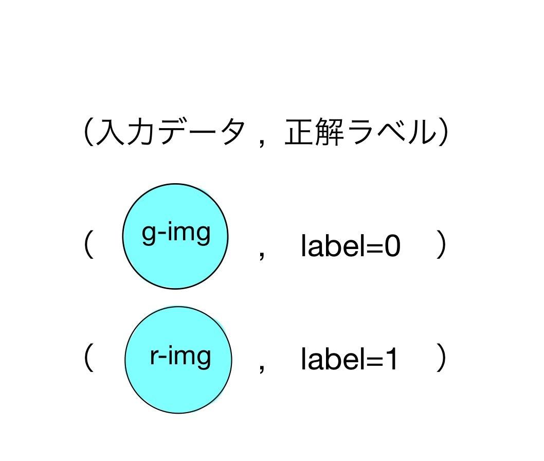 今さら聞けないGAN(1) 基本構造の理解 - Qiita