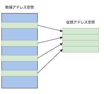 仮想メモリ.png