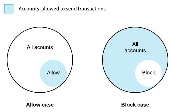 account-properties-address.png