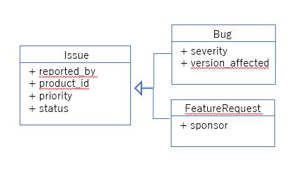 issueに関するクラス図.PNG