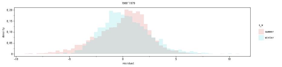 季節ごとの残差ヒストグラム(60-70s)