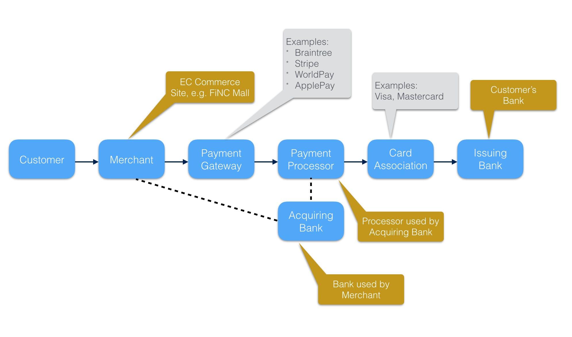 CardProcessingActors.png