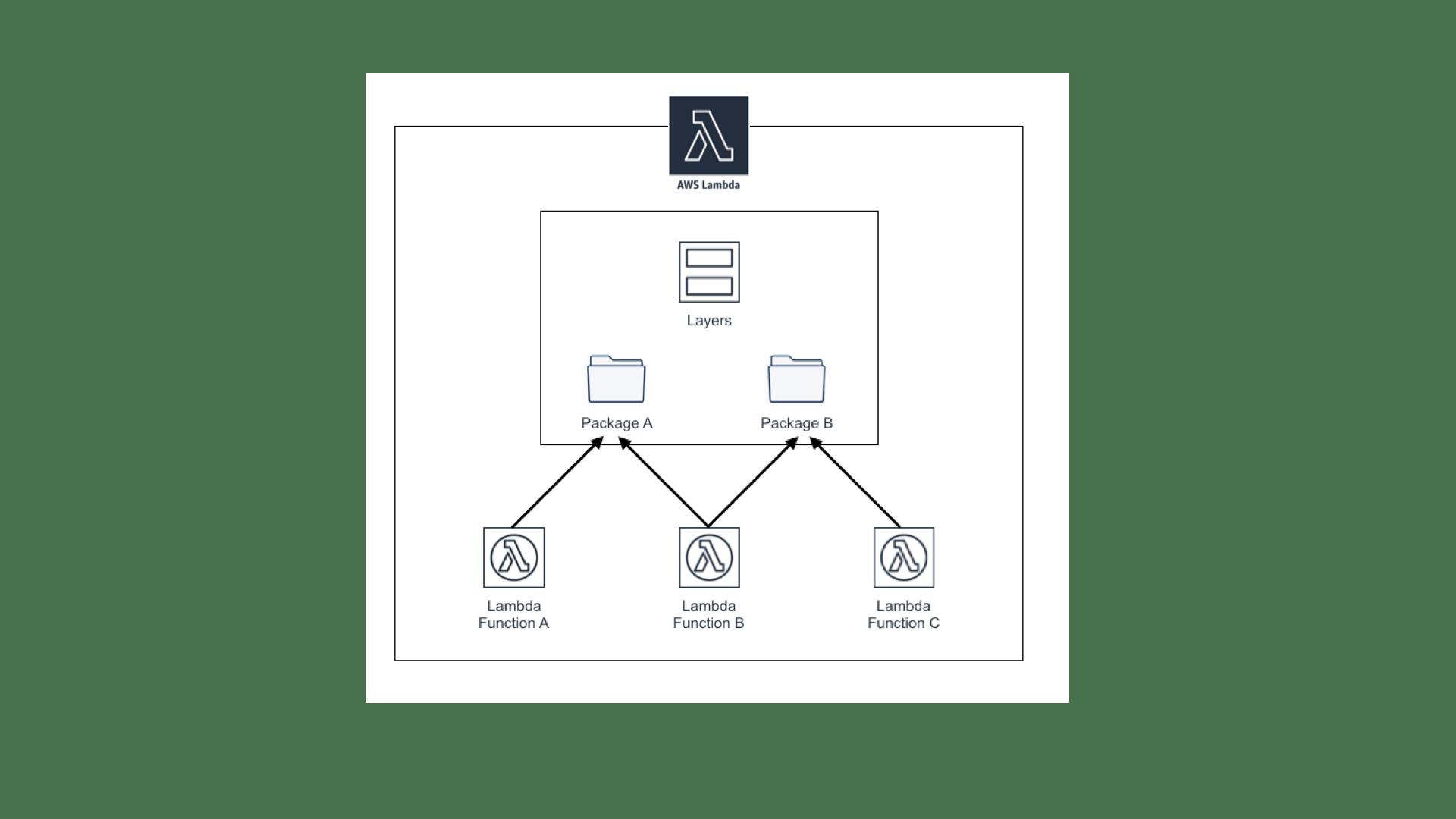 AWS Lambda Layersでライブラリを共通化 - Qiita