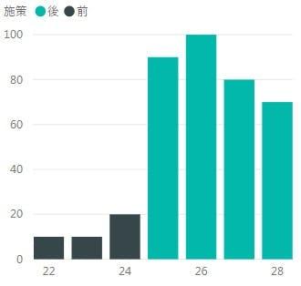 記事用_2_施策前後で色を変える_グラフのみ.jpg