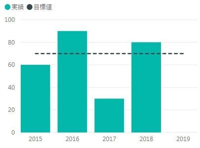 記事用_6_目標線_グラフ.jpg