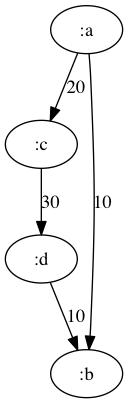 graphviz-dot.png