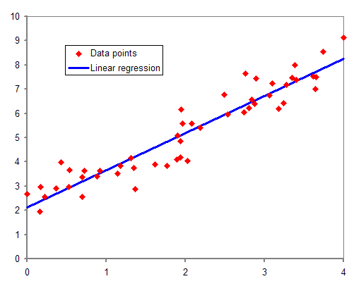 Normdist_regression.png