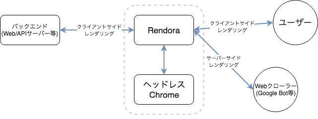 RendoraDiagram.png