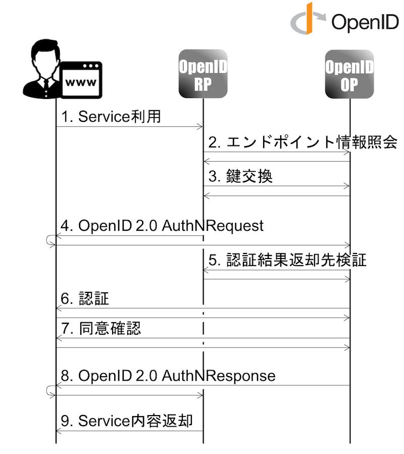 OpenIDシーケンス.png