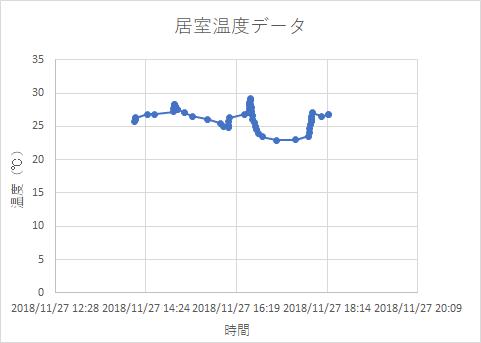 温度データグラフ