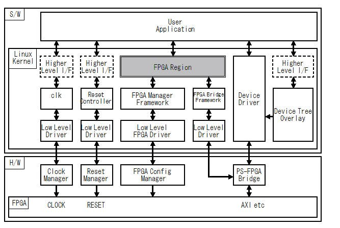 Fig.1 Linux Kernel 4.10 の FPGA デバイスドライバの構成